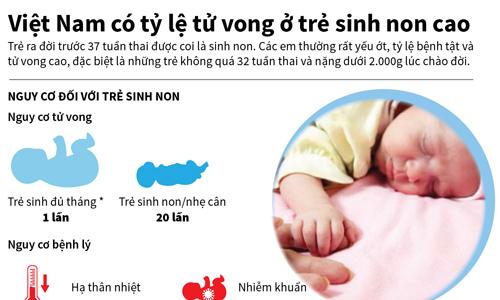 Infographics Việt Nam có tỷ lệ tử vong ở trẻ sinh non cao
