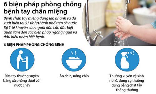Hà Nội ghi nhận 554 trường hợp mắc tay chân miệng
