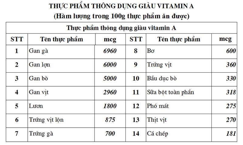 mach-ban-nhung-thuc-pham-giau-vitamin-a-2